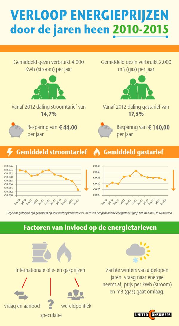 Infographic_Energieprijzen (2)