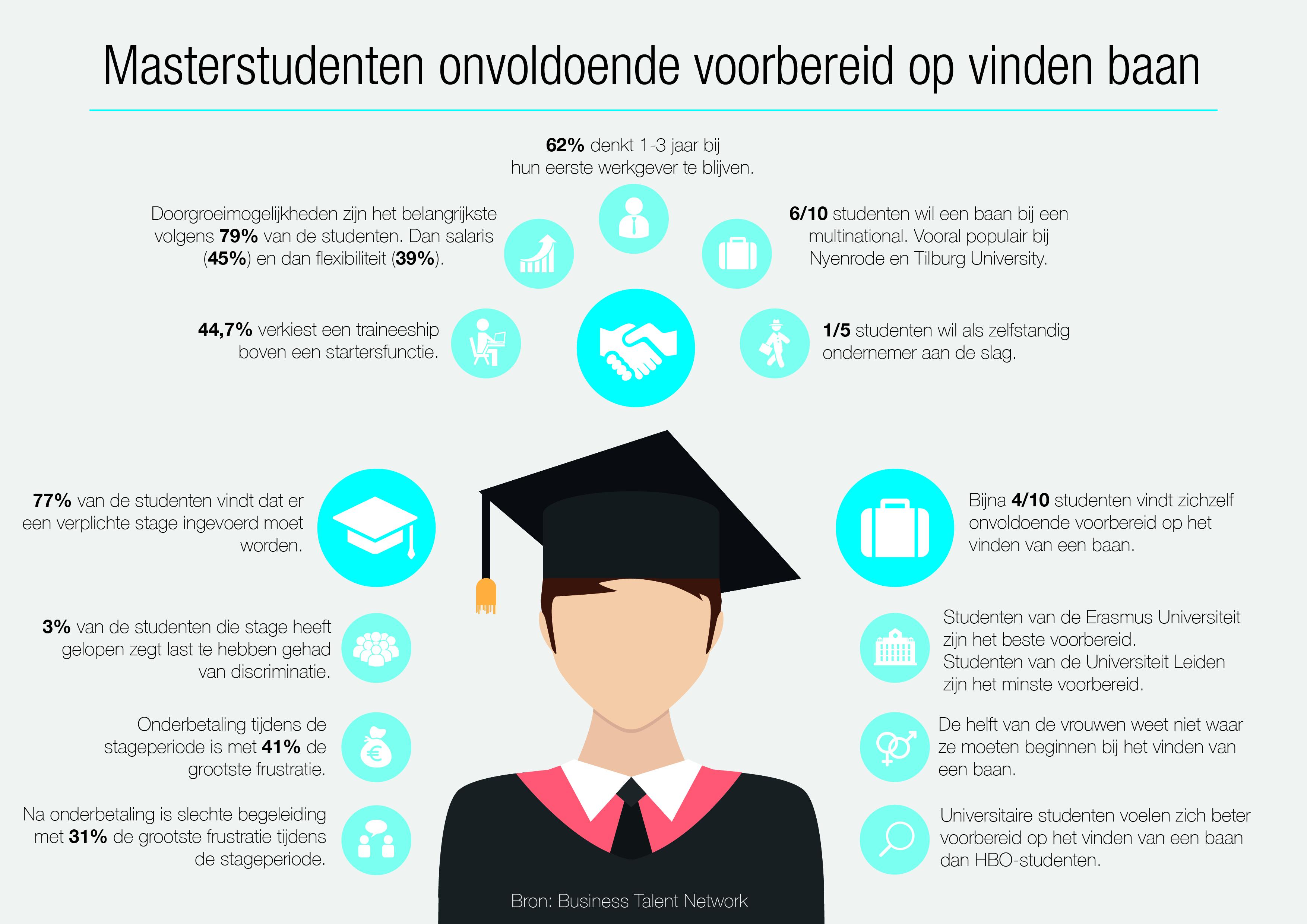 Masterstudenten_Infographic_Definitief